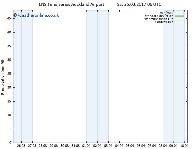 Precipitation GEFS TS Su 26.03.2017 18 GMT
