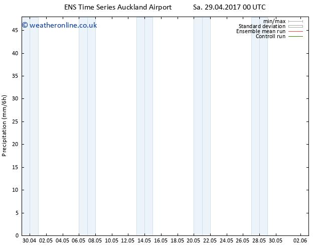 Precipitation GEFS TS Sa 29.04.2017 06 GMT