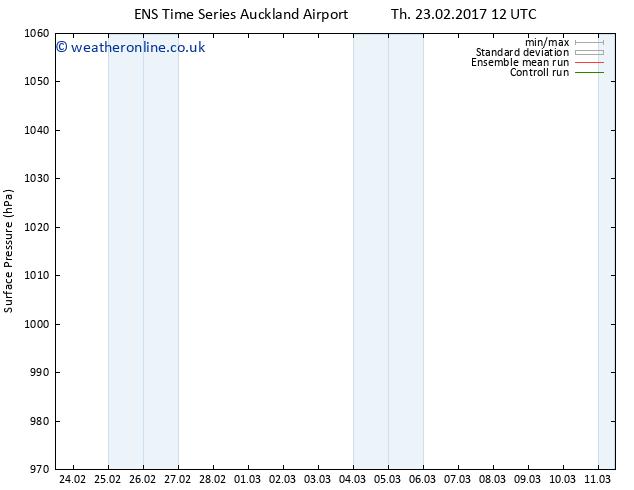 Surface pressure GEFS TS Sa 25.02.2017 18 GMT