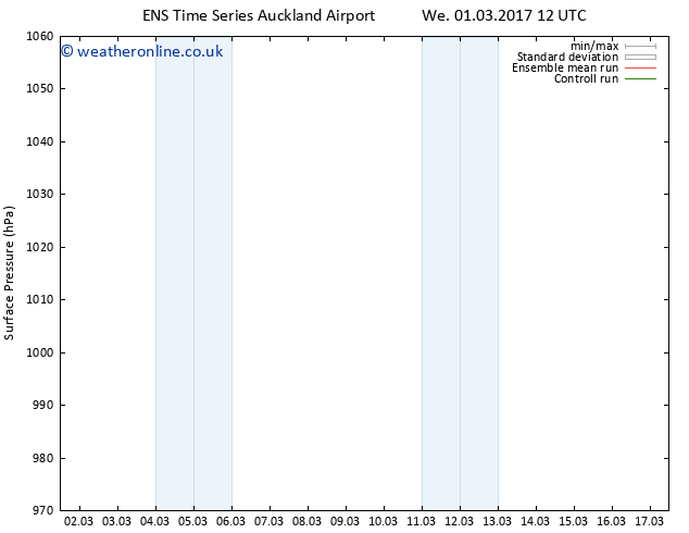 Surface pressure GEFS TS We 08.03.2017 00 GMT