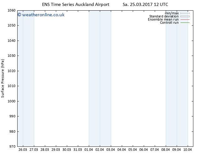 Surface pressure GEFS TS Mo 10.04.2017 12 GMT