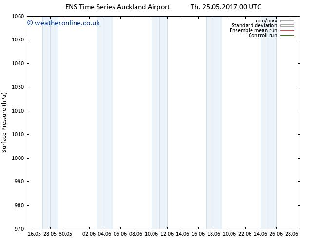 Surface pressure GEFS TS Fr 02.06.2017 00 GMT