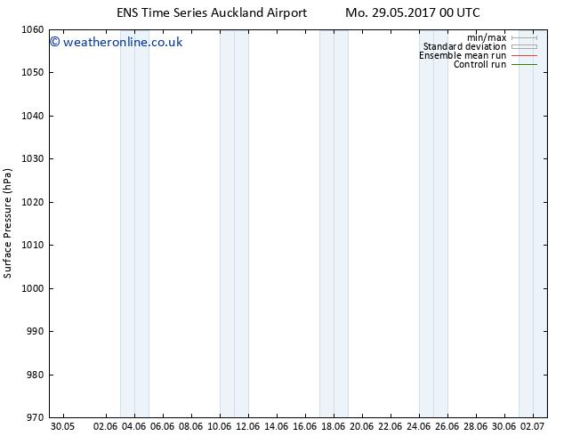 Surface pressure GEFS TS Tu 30.05.2017 12 GMT