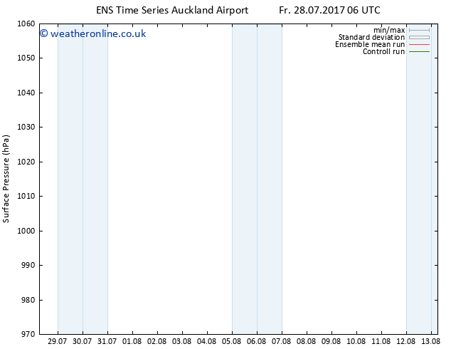 Surface pressure GEFS TS Mo 31.07.2017 12 GMT