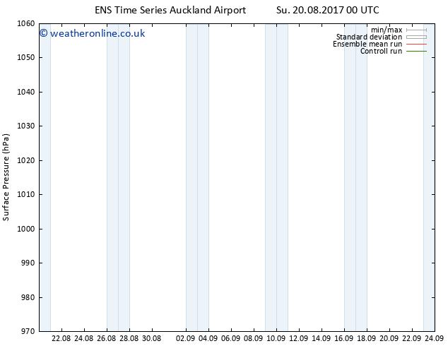 Surface pressure GEFS TS Mo 28.08.2017 00 GMT