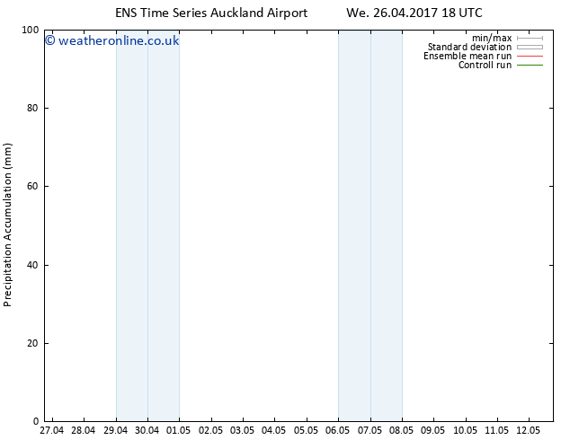 Precipitation accum. GEFS TS Th 27.04.2017 00 GMT