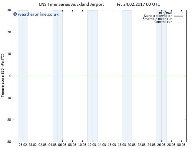 Temp. 850 hPa GEFS TS Fr 24.02.2017 00 GMT