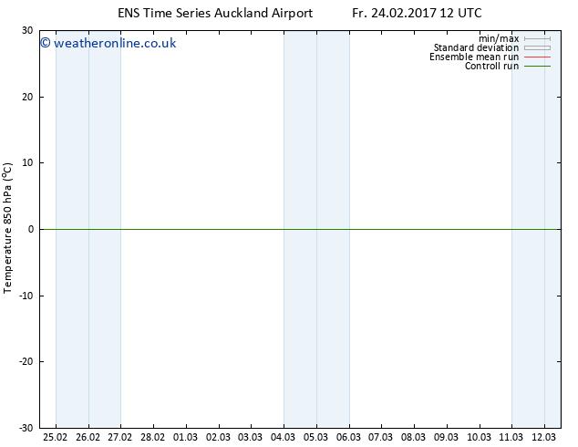 Temp. 850 hPa GEFS TS Fr 24.02.2017 12 GMT