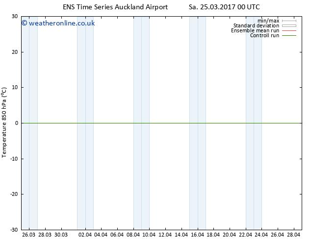 Temp. 850 hPa GEFS TS Mo 27.03.2017 12 GMT