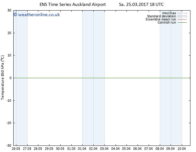Temp. 850 hPa GEFS TS Mo 27.03.2017 00 GMT
