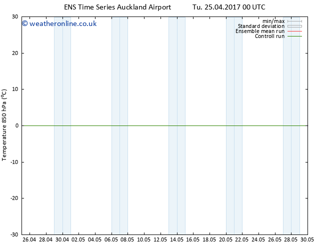 Temp. 850 hPa GEFS TS Tu 25.04.2017 00 GMT