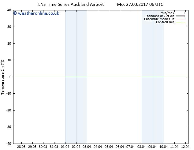 Temperature (2m) GEFS TS We 29.03.2017 00 GMT