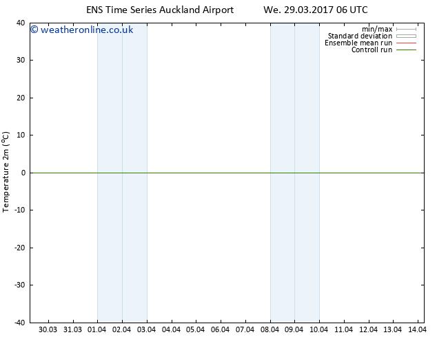 Temperature (2m) GEFS TS Fr 31.03.2017 00 GMT