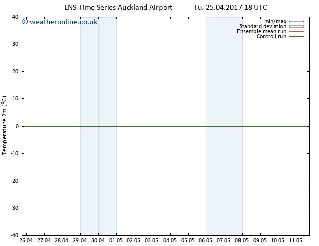 Temperature (2m) GEFS TS Fr 28.04.2017 06 GMT