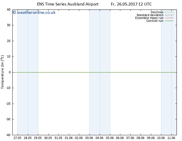 Temperature (2m) GEFS TS Su 28.05.2017 06 GMT