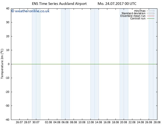 Temperature (2m) GEFS TS Tu 25.07.2017 18 GMT