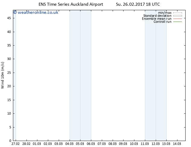 Surface wind GEFS TS Su 26.02.2017 18 GMT