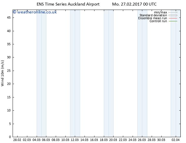 Surface wind GEFS TS Mo 27.02.2017 06 GMT