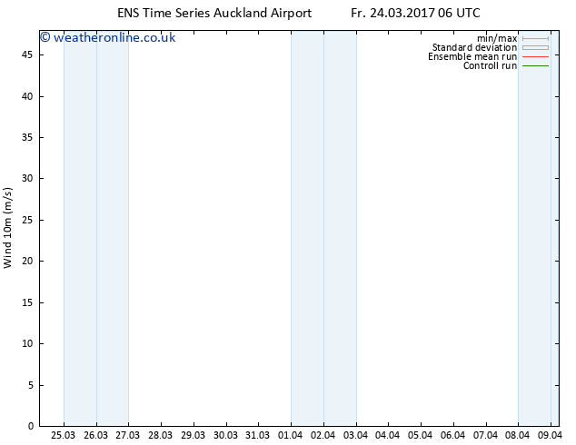Surface wind GEFS TS Fr 24.03.2017 06 GMT