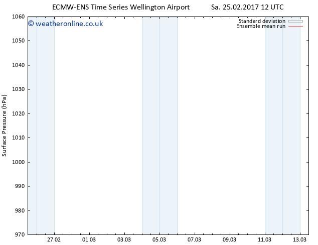 Surface pressure ECMWFTS Su 26.02.2017 12 GMT