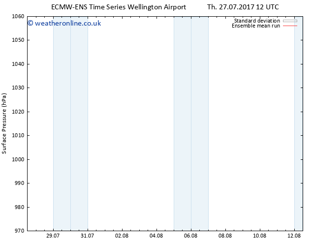 Surface pressure ECMWFTS Sa 29.07.2017 12 GMT