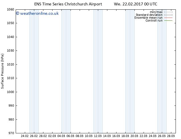Surface pressure GEFS TS We 22.02.2017 06 GMT