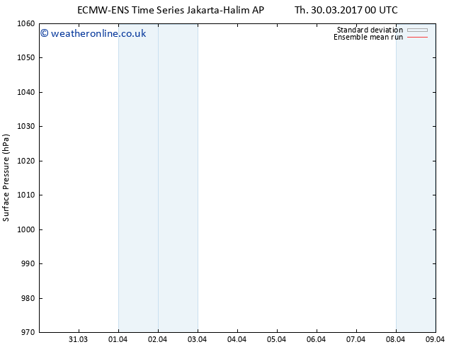 Surface pressure ECMWFTS Su 09.04.2017 00 GMT