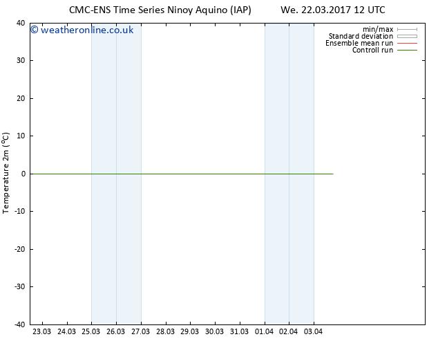Temperature (2m) CMC TS Sa 25.03.2017 00 GMT