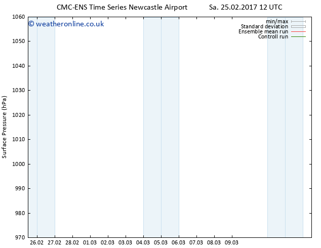 Surface pressure CMC TS Sa 25.02.2017 18 GMT
