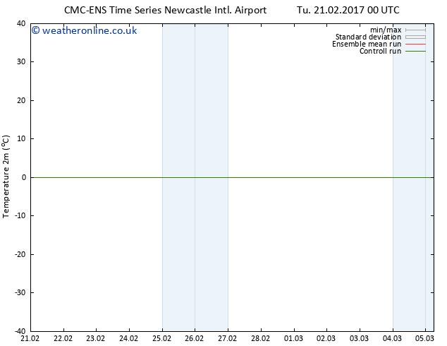 Temperature (2m) CMC TS We 22.02.2017 12 GMT