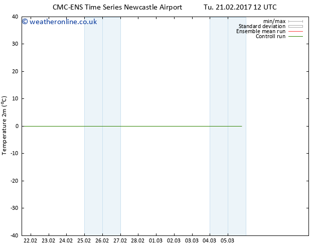 Temperature (2m) CMC TS Fr 24.02.2017 00 GMT