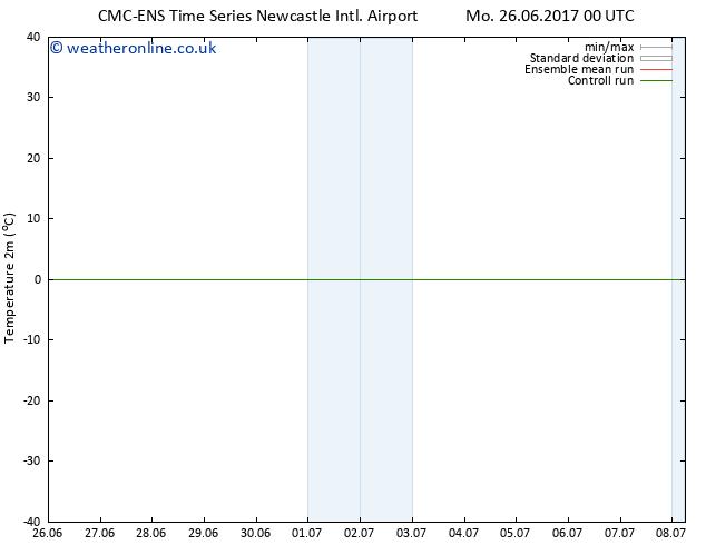 Temperature (2m) CMC TS Sa 01.07.2017 18 GMT
