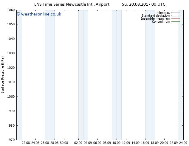 Surface pressure GEFS TS Tu 05.09.2017 00 GMT