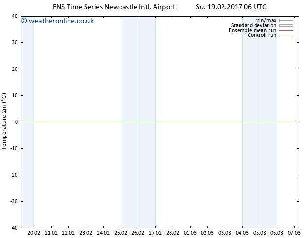 Temperature (2m) GEFS TS Su 19.02.2017 12 GMT