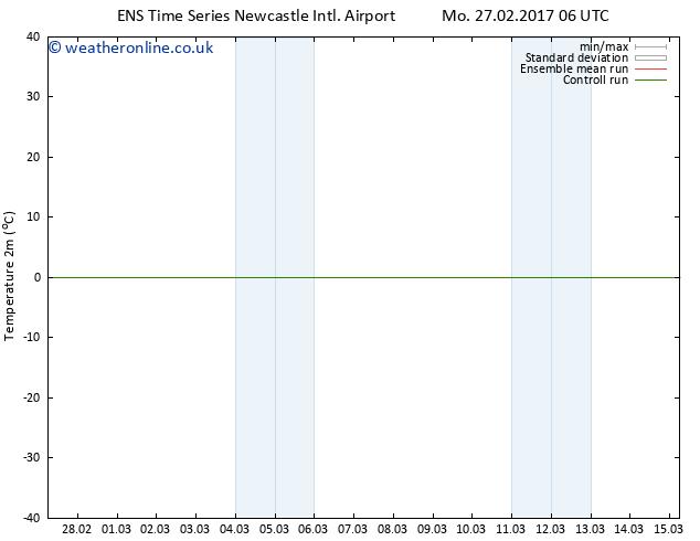 Temperature (2m) GEFS TS Mo 27.02.2017 12 GMT