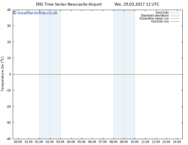 Temperature (2m) GEFS TS We 29.03.2017 18 GMT