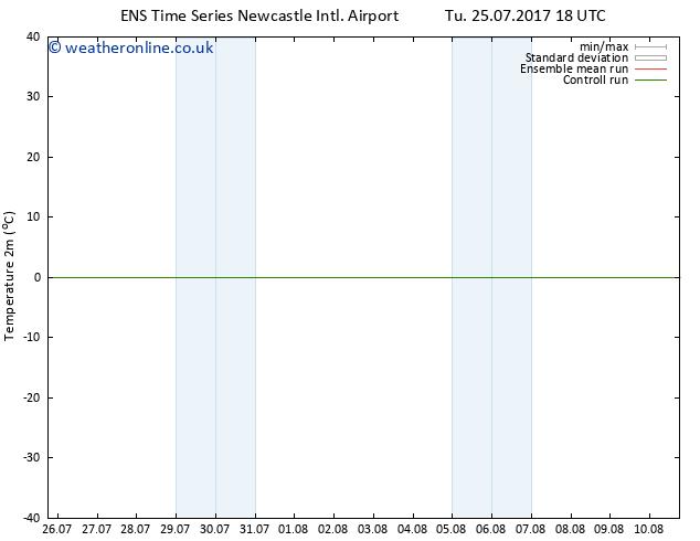 Temperature (2m) GEFS TS We 26.07.2017 00 GMT