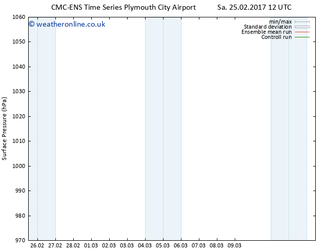 Surface pressure CMC TS Tu 28.02.2017 00 GMT