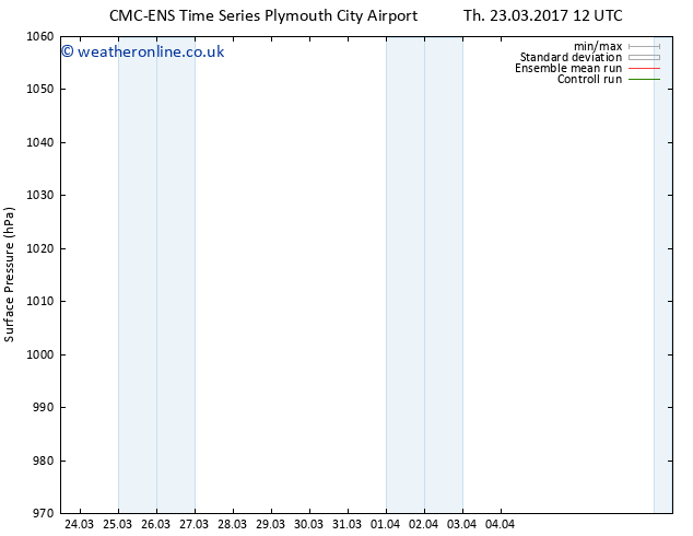 Surface pressure CMC TS Su 26.03.2017 12 GMT