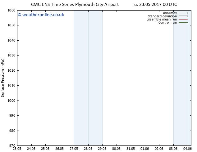 Surface pressure CMC TS Su 28.05.2017 00 GMT