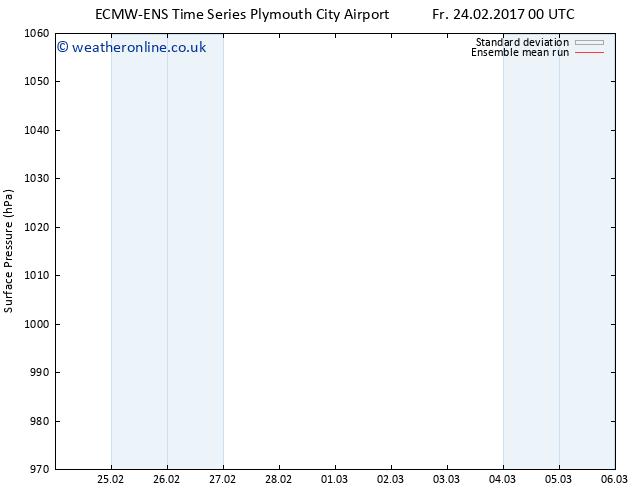 Surface pressure ECMWFTS Mo 27.02.2017 00 GMT