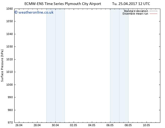Surface pressure ECMWFTS We 03.05.2017 12 GMT