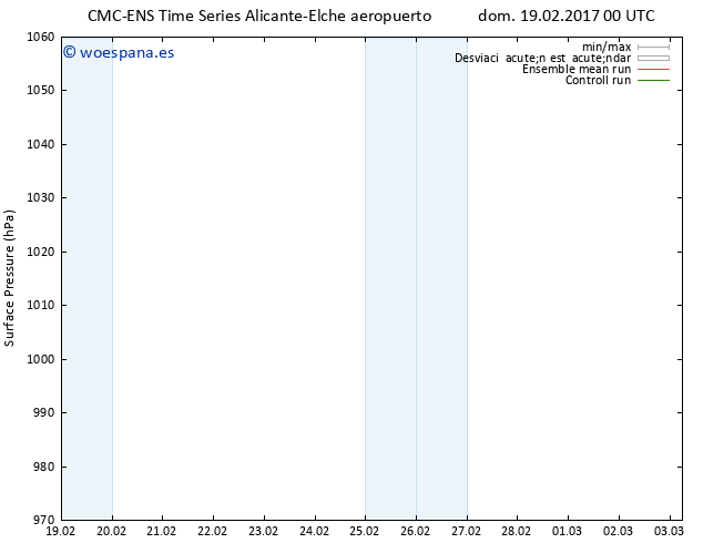 Presión superficial CMC TS dom 19.02.2017 00 GMT