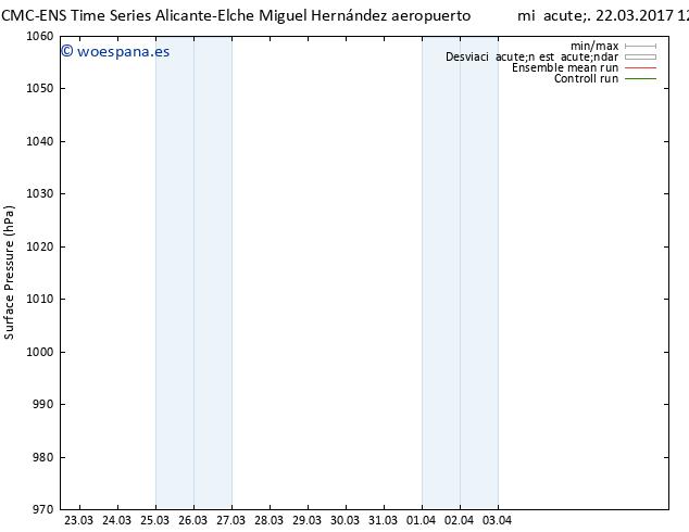 Presión superficial CMC TS mié 22.03.2017 12 GMT