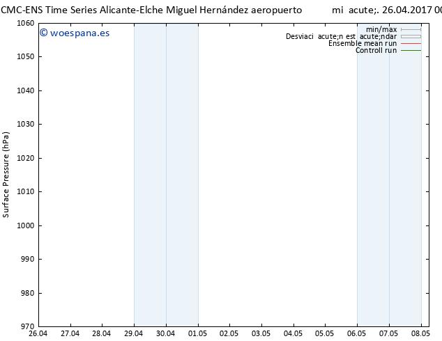 Presión superficial CMC TS mié 26.04.2017 00 GMT