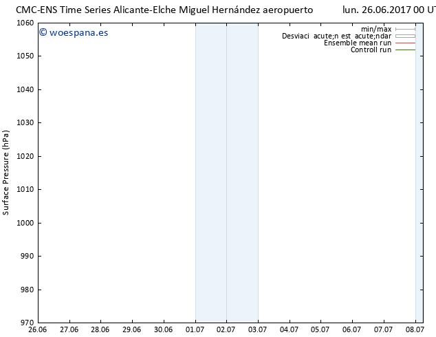 Presión superficial CMC TS lun 26.06.2017 00 GMT