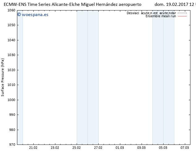 Presión superficial ECMWFTS lun 20.02.2017 12 GMT