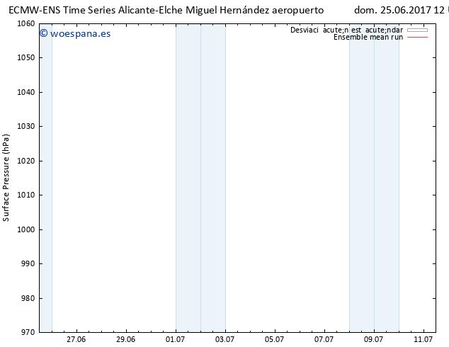 Presión superficial ECMWFTS lun 26.06.2017 12 GMT