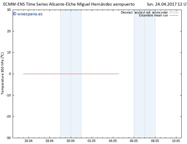 Temp. 850 hPa ECMWFTS mar 25.04.2017 12 GMT
