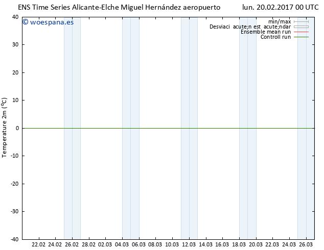 Temperatura (2m) GEFS TS lun 20.02.2017 00 GMT